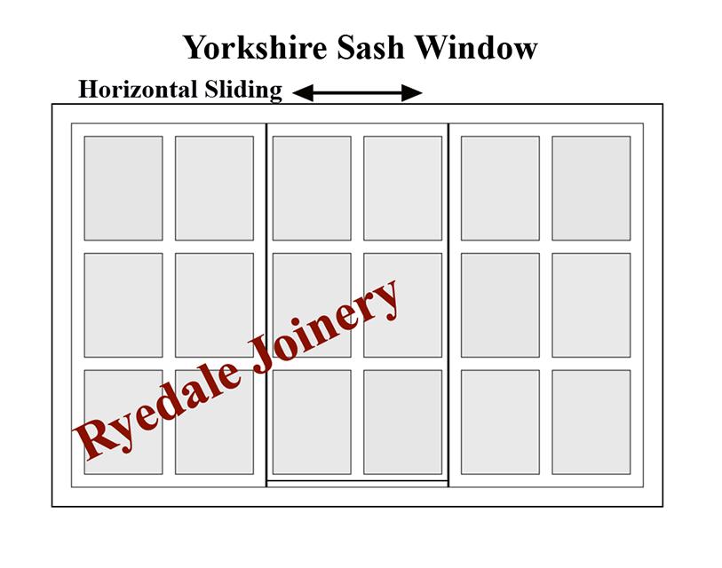 A diagram of a Yorkshire sash window,