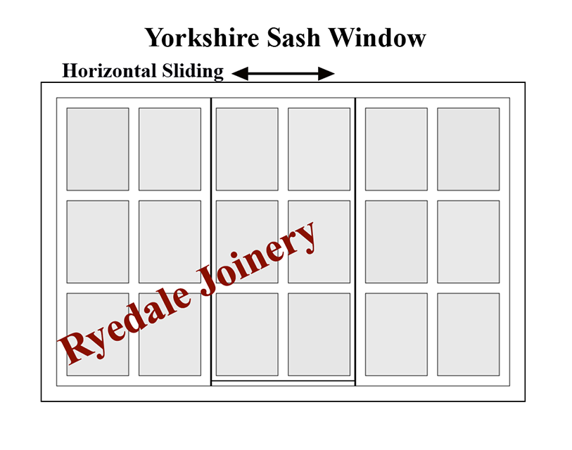 A diagram of a Yorkshire sash window,